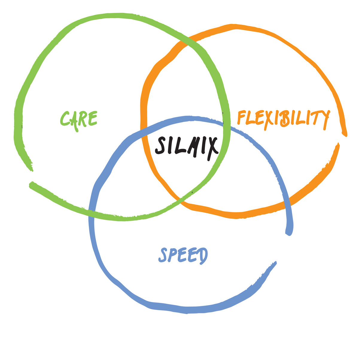 mobile version of silmix venn diagram
